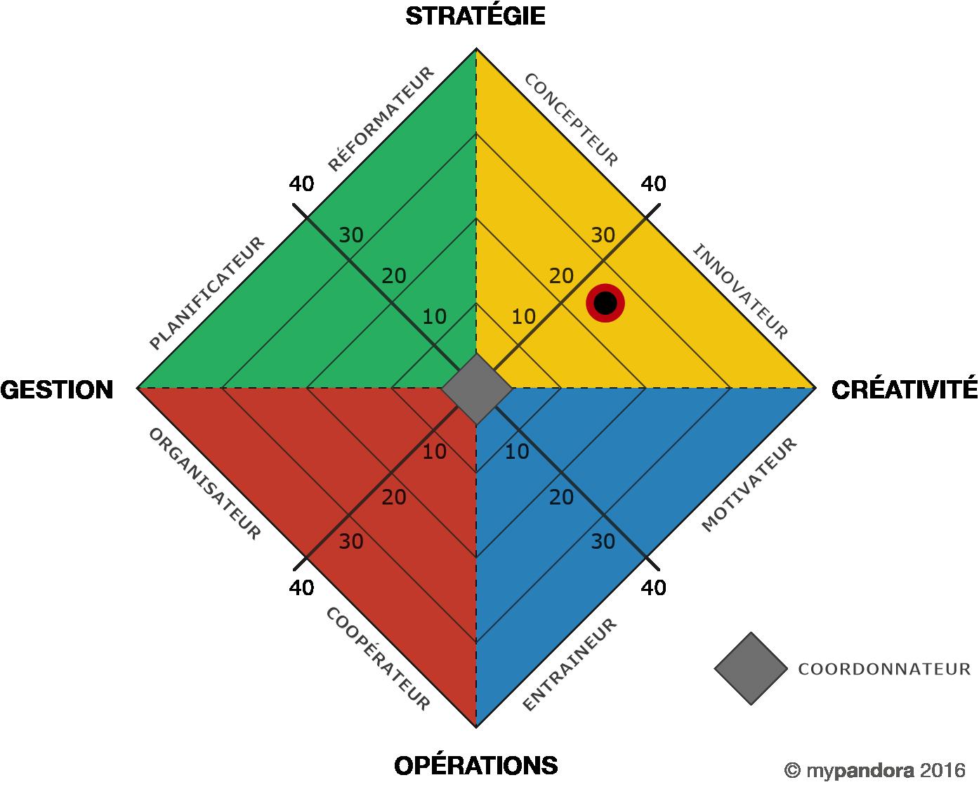 mypandoratest : test de personnalité basé sur la neuroscience